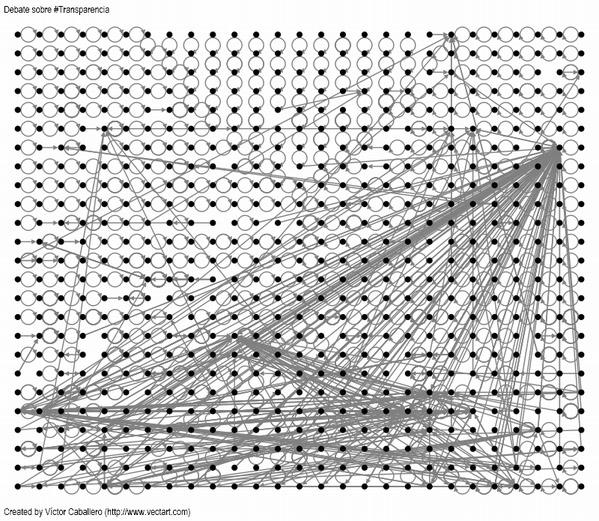 Momento del 'tuitdebate' sobre transparencia. Gráfico de interactividad creado por Víctor Caballero