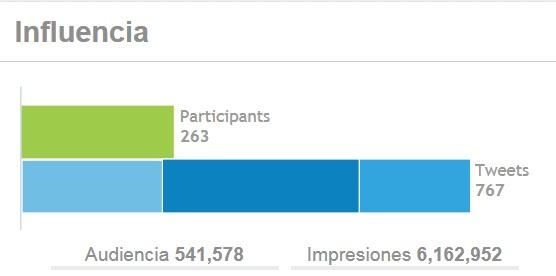 Influencia del tuitdebate, según Tweet-tag.com