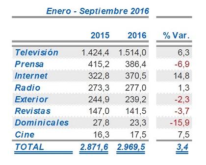 La inversión publicitaria crece un 3,4% hasta septiembre, pese al retroceso en los periódicos