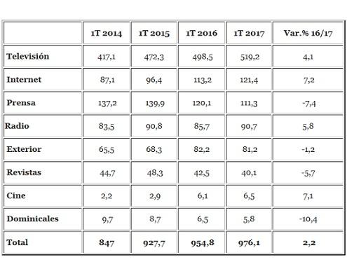 La inversión publicitaria continúa ralentizándose en los primeros meses de 2017