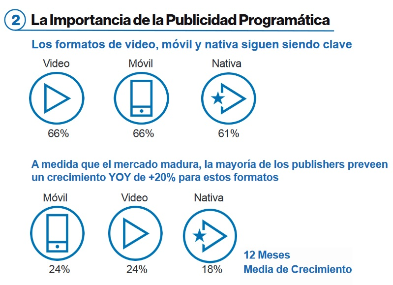 La publicidad en formatos nativos de vídeo y móvil podría crecer el 20% en 2019