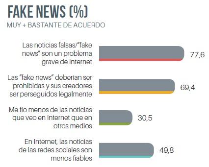 El 69% de los usuarios de internet, a favor de prohibir las noticias falsas y perseguir a sus creadores