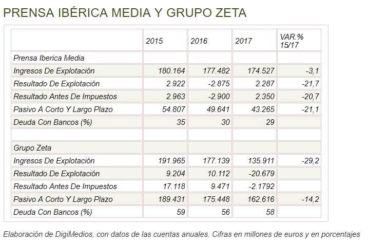 Prensa Ibérica Media cierra la compra del Grupo Zeta