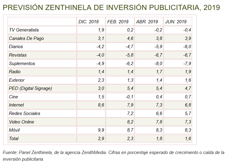 El panel Zenthinela ya espera un crecimiento de la publicidad en medios por debajo de la inflación