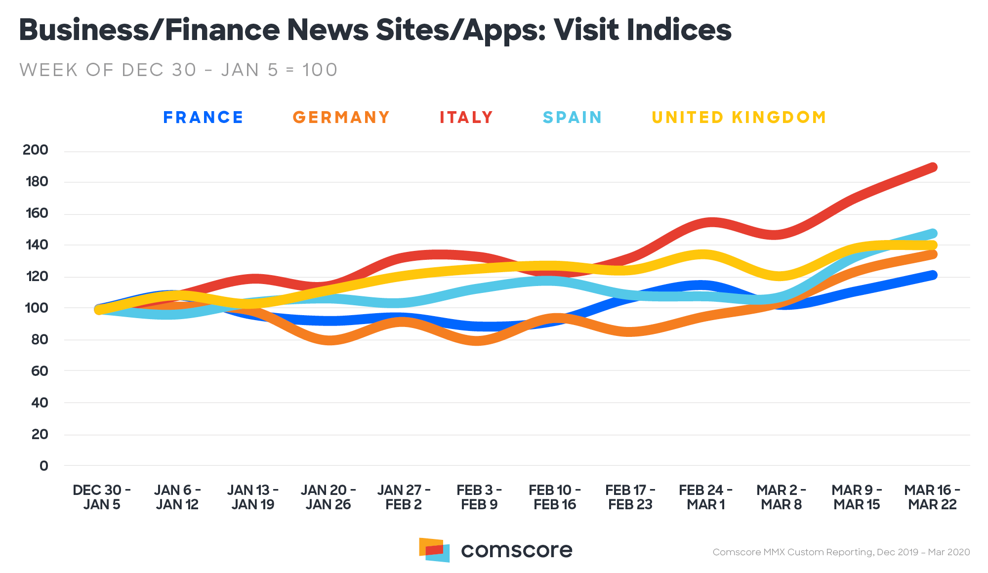 La demanda de información digital se disparó en España en las tres primeras semanas de marzo