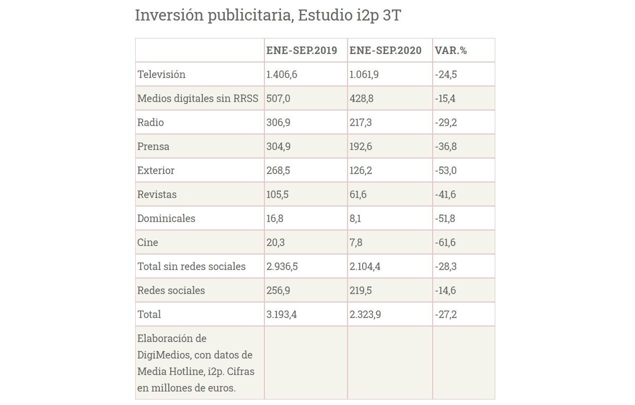 La inversión publicitaria cayó el 27,2% en los nueve primeros meses, según el estudio i2p